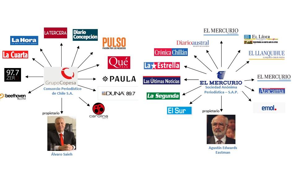 prensa monopolio chile 1