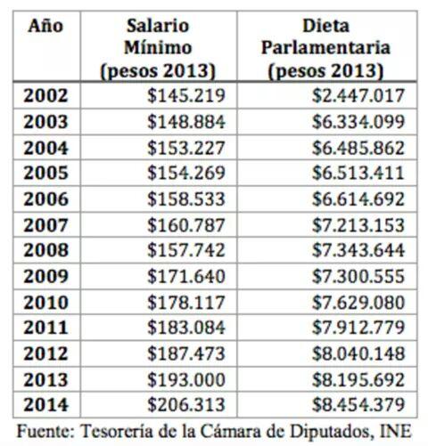 001 sueldo