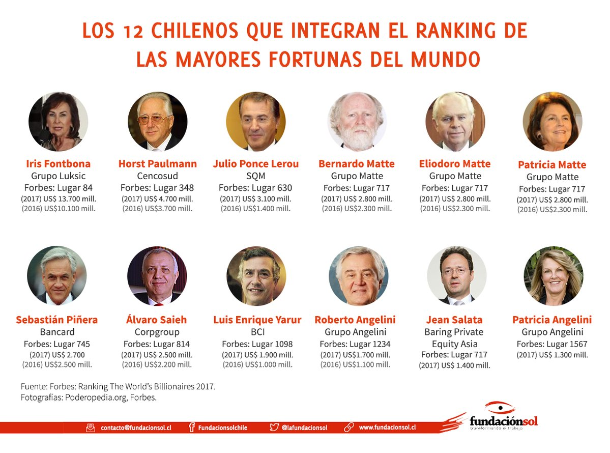 capitalismo chile 2