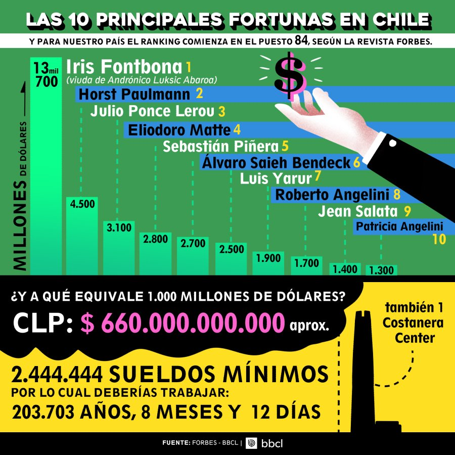 forbes chile