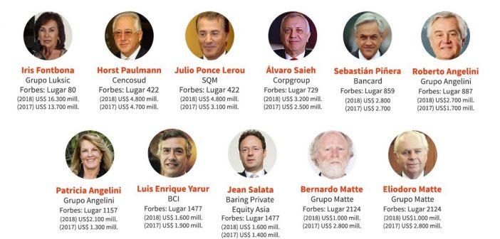 multimillonarios chilenos 4