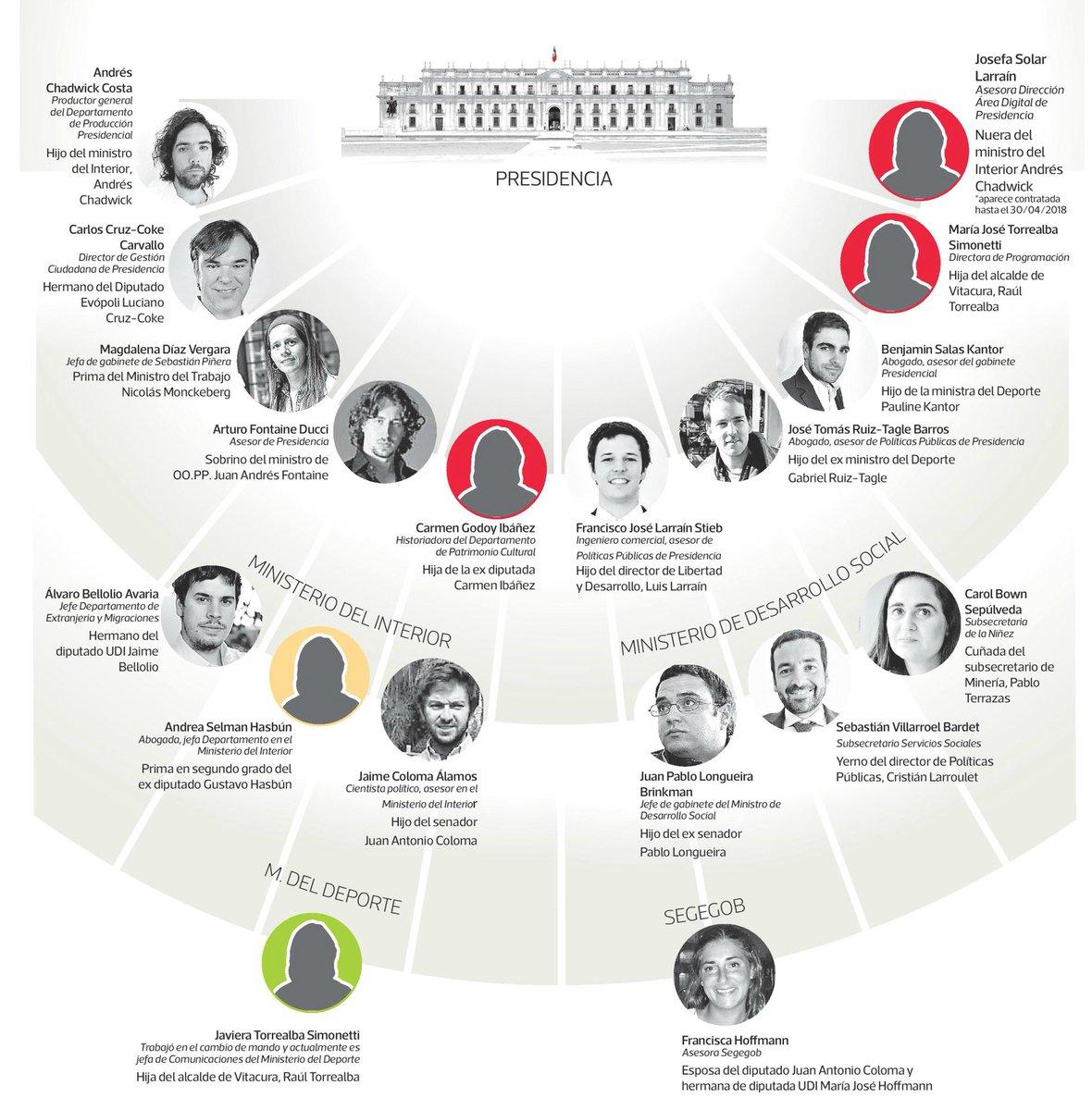 nepotismo gobierno 1