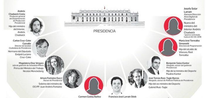 nepotismo gobierno 1l