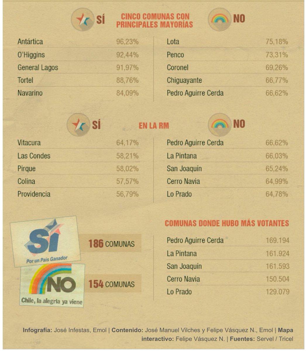 plebiscito 88 votacion