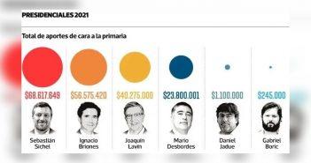 Al títere de Piñera le financian hasta los peos: Sebastián Sichel es el candidato que más dinero recibe de los grandes empresarios